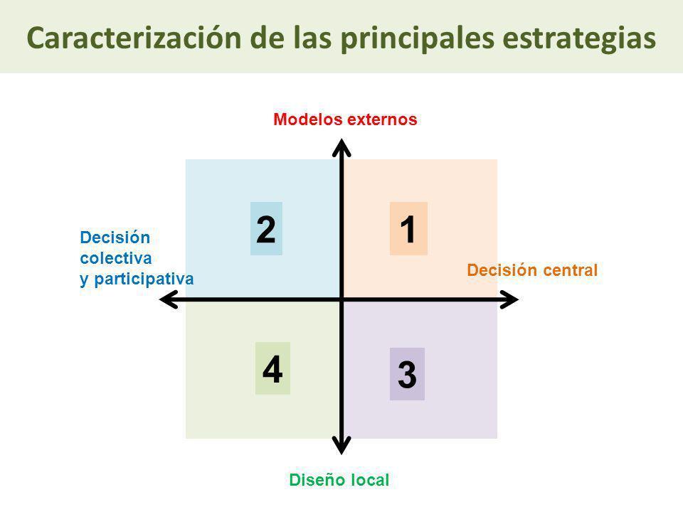 12 Modelos externos Diseño local Decisión colectiva y participativa Decisión central 3 4 Caracterización de las principales estrategias