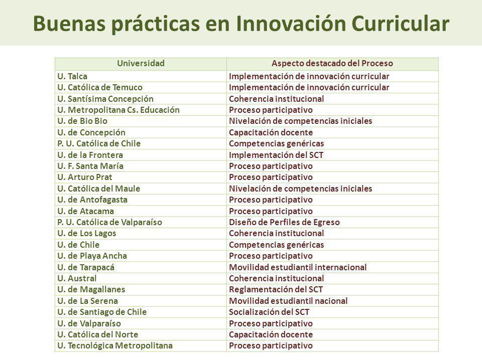 Buenas prácticas en Innovación Curricular UniversidadAspecto destacado del Proceso U. TalcaImplementación de innovación curricular U. Católica de Temu