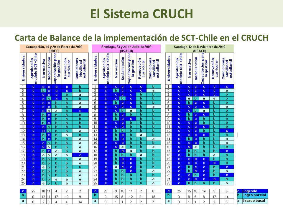 El Sistema CRUCH Carta de Balance de la implementación de SCT-Chile en el CRUCH