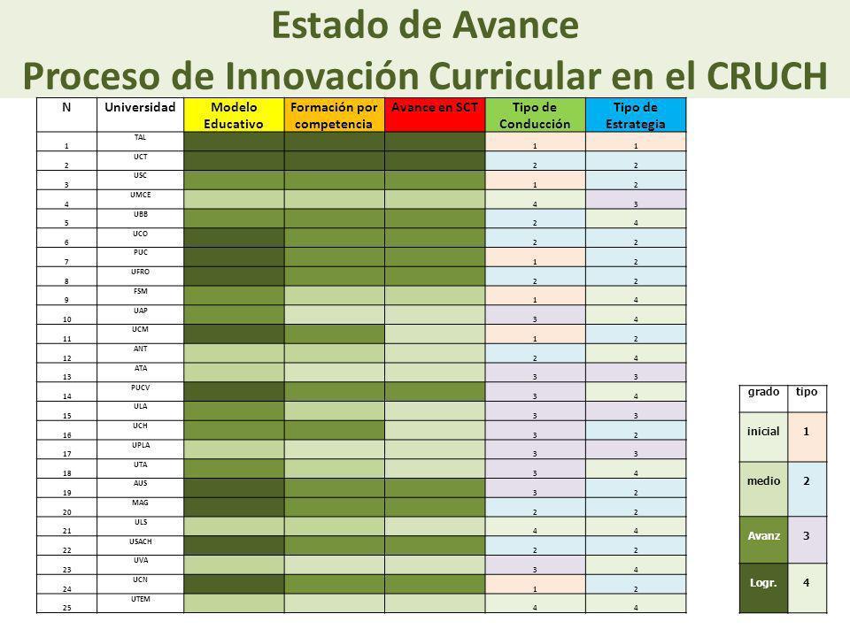 Estado de Avance Proceso de Innovación Curricular en el CRUCH gradotipo inicial1 medio2 Avanz3 Logr.4 NUniversidadModelo Educativo Formación por compe