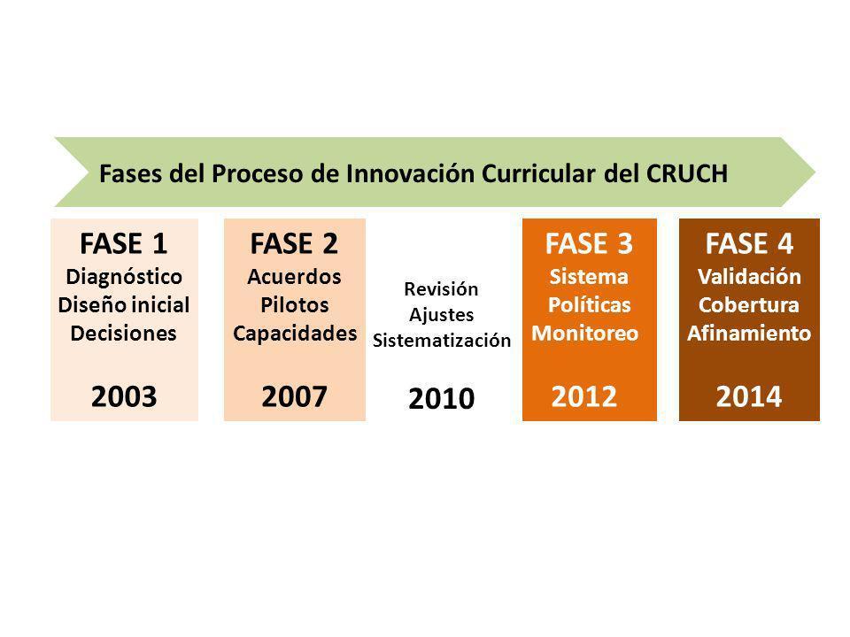 FASE 1 Diagnóstico Diseño inicial Decisiones 2003 FASE 2 Acuerdos Pilotos Capacidades 2007 FASE 3 Sistema Políticas Monitoreo 2012 FASE 4 Validación C