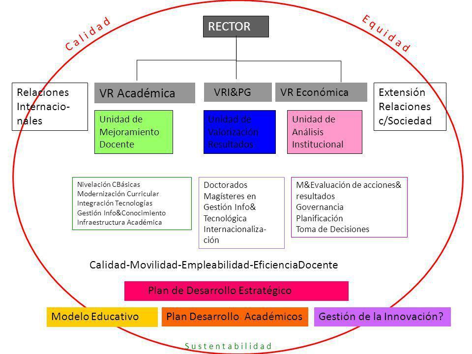 RECTOR VR Académica VRI&PGVR Económica Extensión Relaciones c/Sociedad Relaciones Internacio- nales Unidad de Mejoramiento Docente Unidad de Análisis