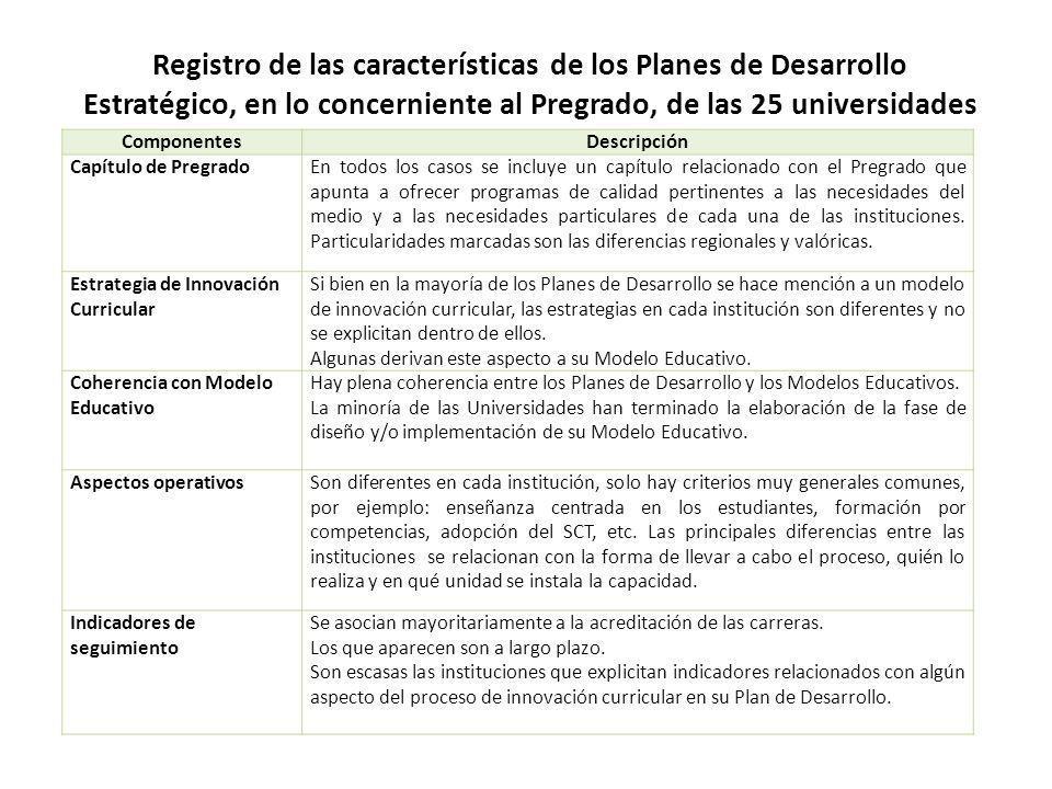 Registro de las características de los Planes de Desarrollo Estratégico, en lo concerniente al Pregrado, de las 25 universidades ComponentesDescripció