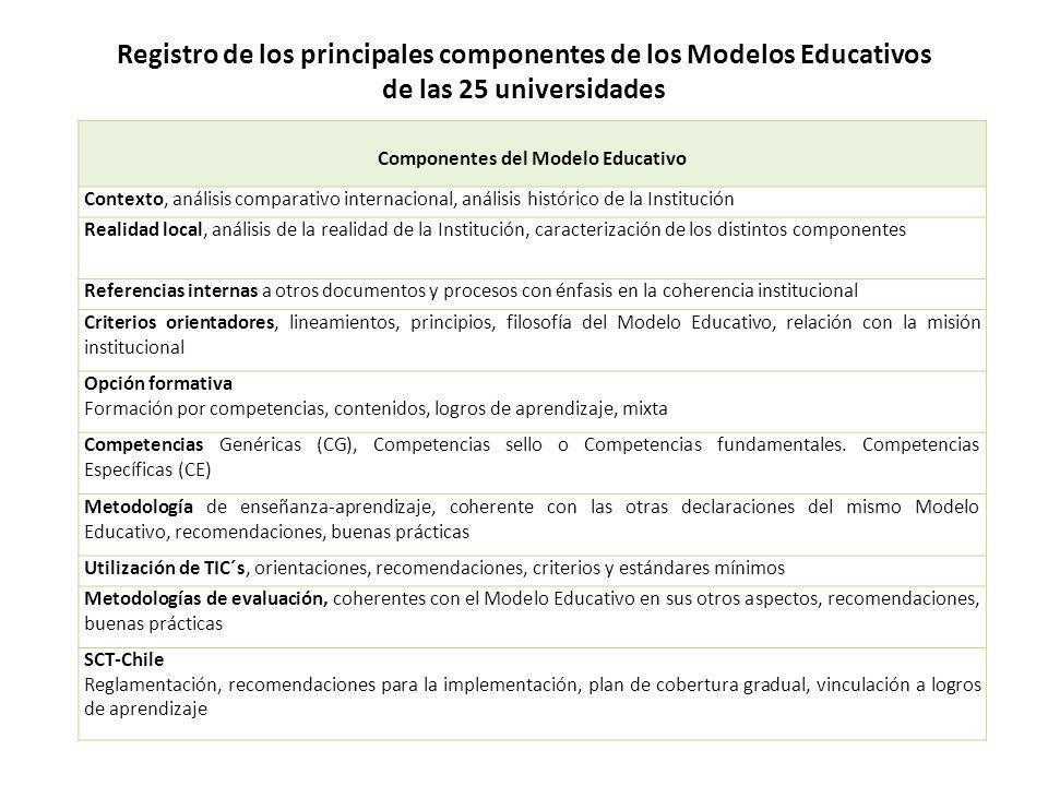 Registro de los principales componentes de los Modelos Educativos de las 25 universidades Componentes del Modelo Educativo Contexto, análisis comparat