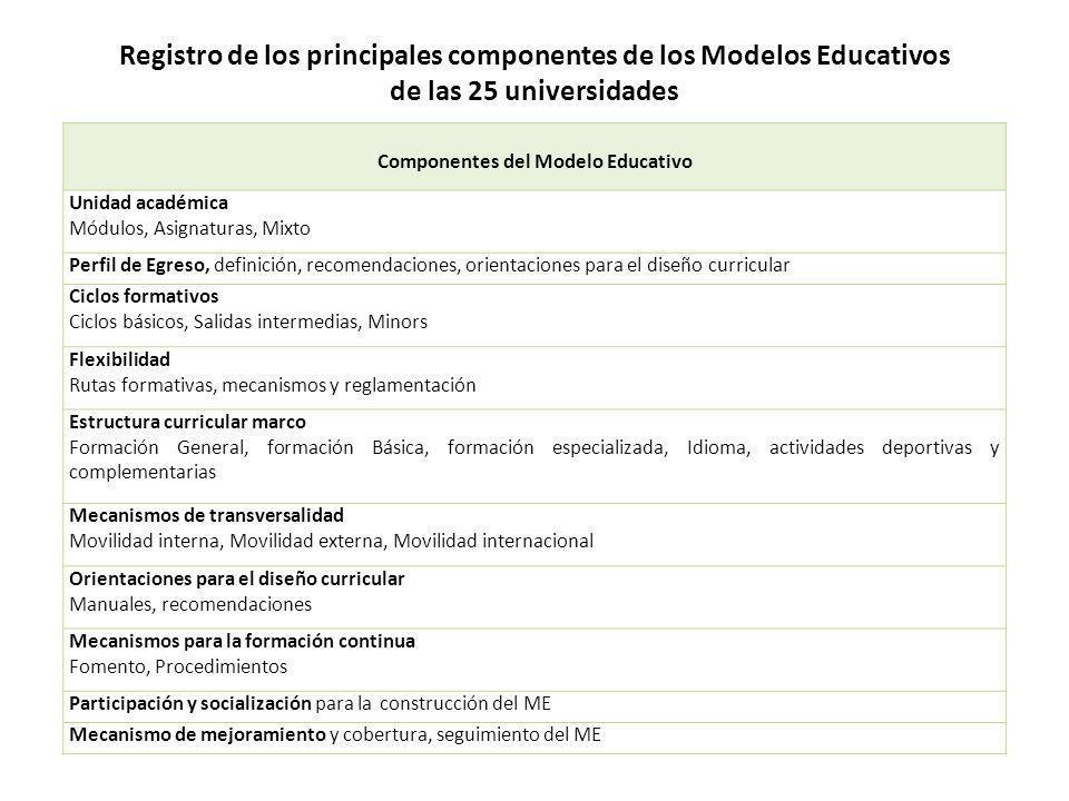 Registro de los principales componentes de los Modelos Educativos de las 25 universidades Componentes del Modelo Educativo Unidad académica Módulos, A
