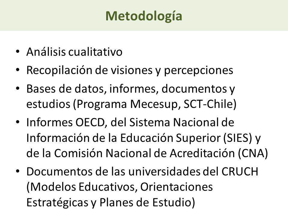 Metodología Análisis cualitativo Recopilación de visiones y percepciones Bases de datos, informes, documentos y estudios (Programa Mecesup, SCT-Chile)