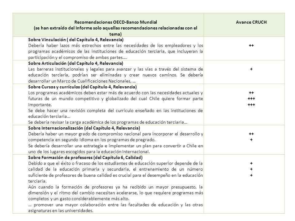 Recomendaciones OECD-Banco Mundial (se han extraído del Informe solo aquellas recomendaciones relacionadas con el tema) Avance CRUCH Sobre Vinculación