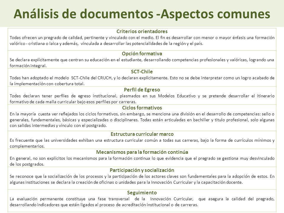 Análisis de documentos -Aspectos comunes Criterios orientadores Todas ofrecen un pregrado de calidad, pertinente y vinculado con el medio. El fin es d