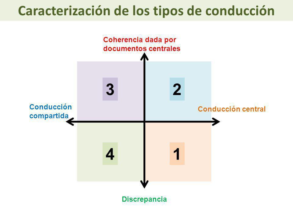 Caracterización de las principales estrategias Estrategia 1.