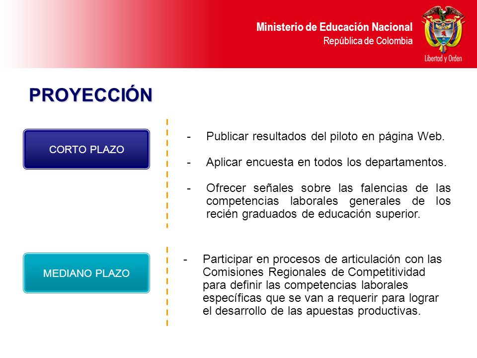 Ministerio de Educación Nacional República de Colombia PROYECCIÓN -Publicar resultados del piloto en página Web. -Aplicar encuesta en todos los depart