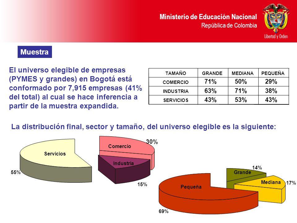 Ministerio de Educación Nacional República de Colombia La distribución final, sector y tamaño, del universo elegible es la siguiente: 30% 15% 55% Come