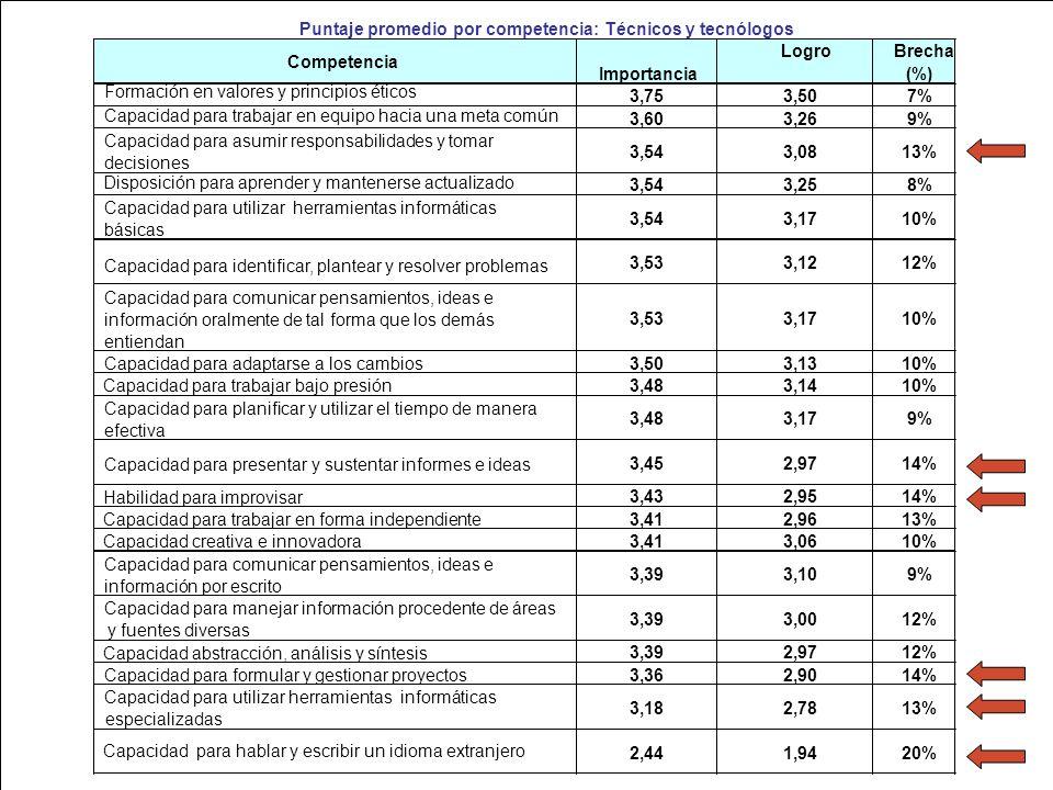 Ministerio de Educación Nacional República de Colombia Puntaje promedio por competencia: Técnicos y tecnólogos