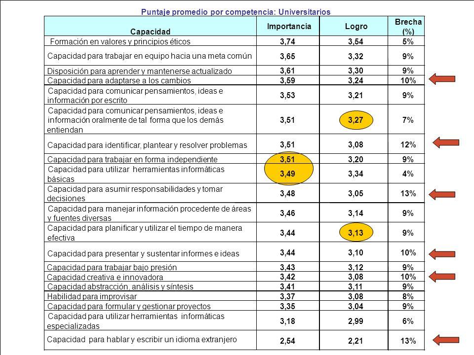 Ministerio de Educación Nacional República de Colombia Capacidad ImportanciaLogro Brecha (%) Formación en valores y principios éticos 3,743,545% Capac