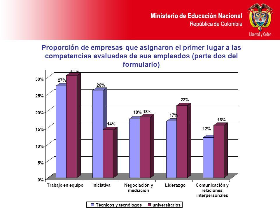 Ministerio de Educación Nacional República de Colombia 27% 31% 26% 14% 18% 17% 22% 12% 16% 0% 5% 10% 15% 20% 25% 30% 35% Trabajo en equipoIniciativaNegociación y mediación LiderazgoComunicación y relaciones interpersonales Técnicos y tecnólogosuniversitarios Proporción de empresas que asignaron el primer lugar a las competencias evaluadas de sus empleados (parte dos del formulario)