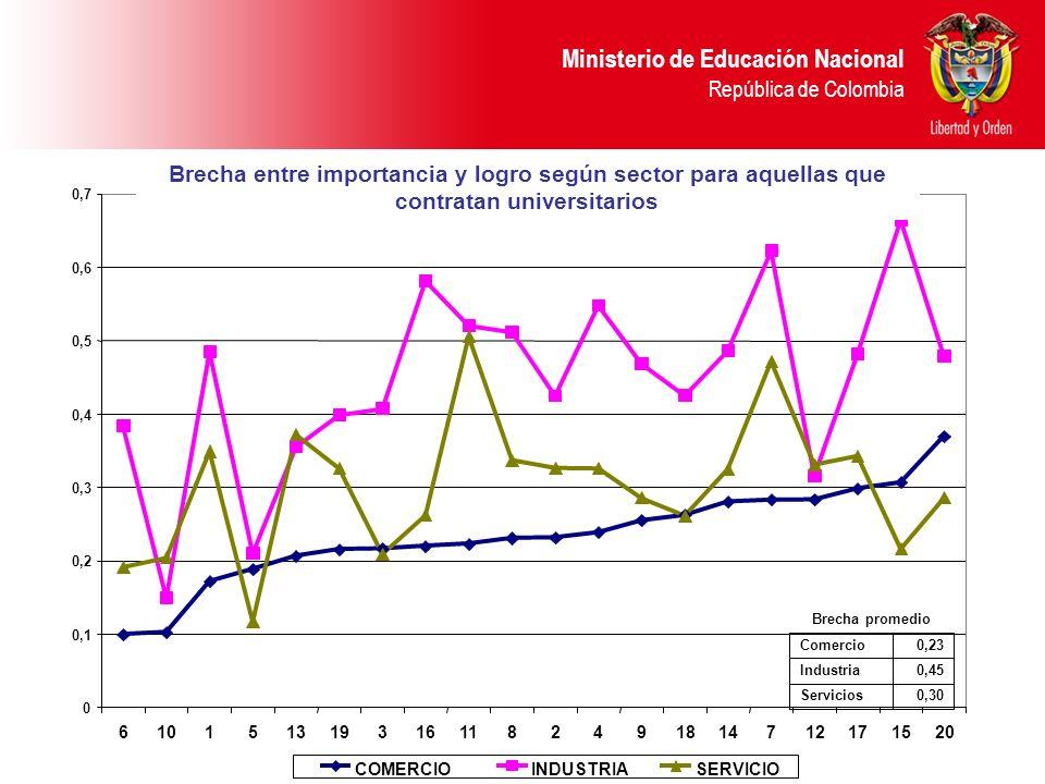 Ministerio de Educación Nacional República de Colombia Brecha entre importancia y logro según sector para aquellas que contratan universitarios
