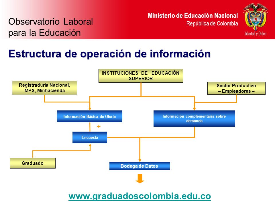 Ministerio de Educación Nacional República de Colombia Registraduría Nacional, MPS, Minhacienda INSTITUCIONES DE EDUCACIÓN SUPERIOR Sector Productivo