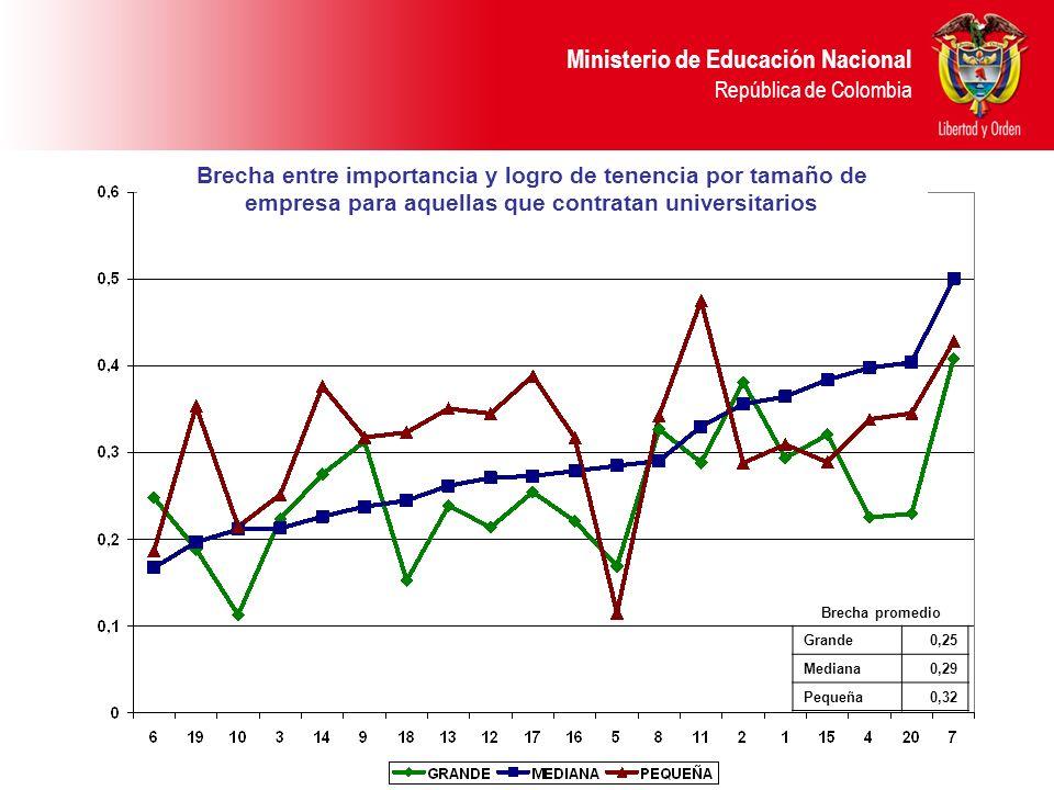 Ministerio de Educación Nacional República de Colombia Brecha promedio Grande0,25 Mediana0,29 Pequeña0,32 Brecha entre importancia y logro de tenencia por tamaño de empresa para aquellas que contratan universitarios