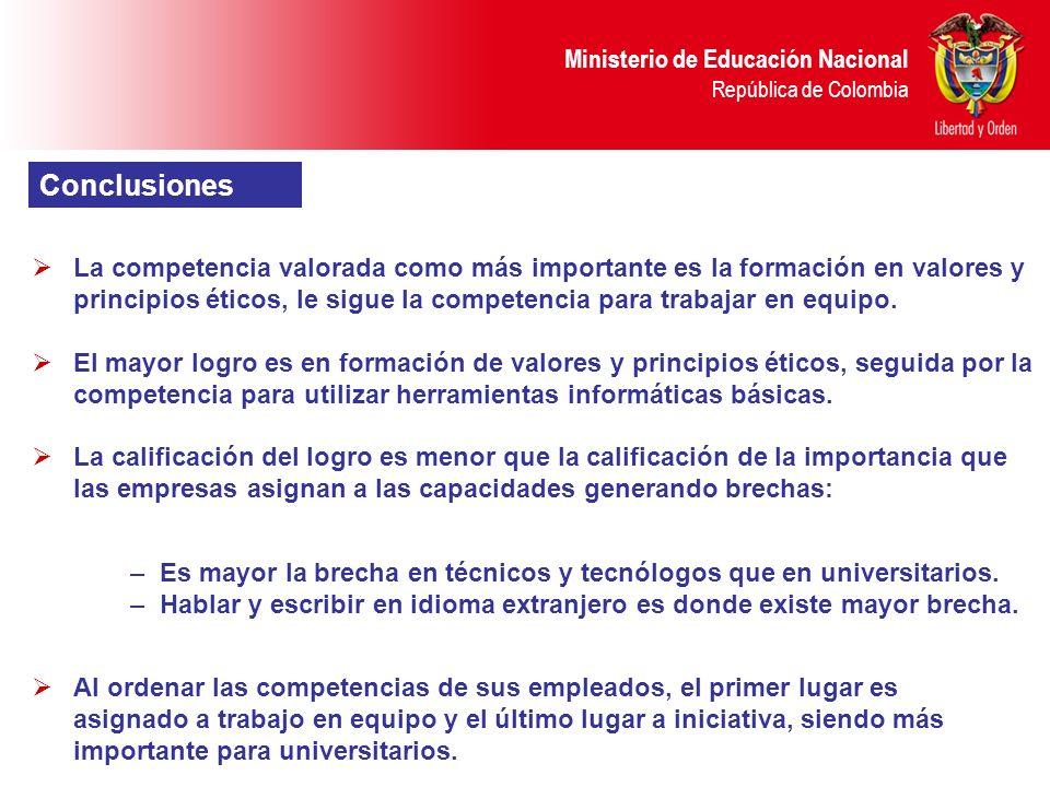 Ministerio de Educación Nacional República de Colombia Conclusiones La competencia valorada como más importante es la formación en valores y principio