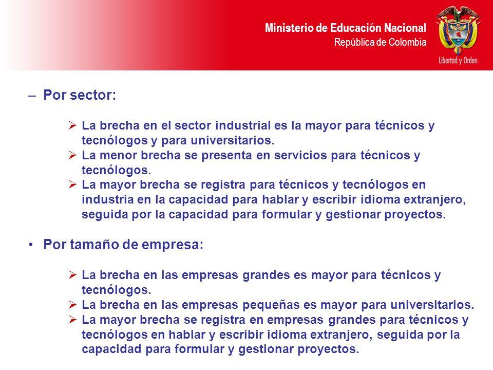Ministerio de Educación Nacional República de Colombia –Por sector: La brecha en el sector industrial es la mayor para técnicos y tecnólogos y para universitarios.