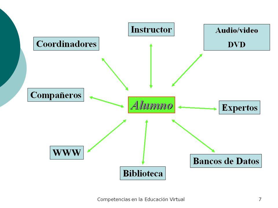 Competencias en la Educación Virtual38 Dimensiones de la Formación Curricular del SUJ