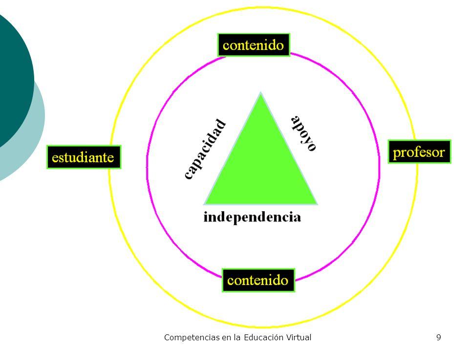 Competencias en la Educación Virtual40 Competencias Genéricas Universitarias Entendemos una competencia como: La interacción de un conjunto estructurado y dinámico de conocimientos, valores, habilidades, actitudes y principios que intervienen en el desempeño reflexivo, responsable y efectivo de tareas, transferible a diversos contextos específicos.