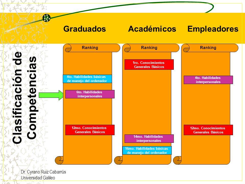Dr. Cyrano Ruiz Cabarrús Universidad Galileo Clasificación de Competencias GraduadosEmpleadoresAcadémicos Ranking 1ro. Conocimientos Generales Básicos