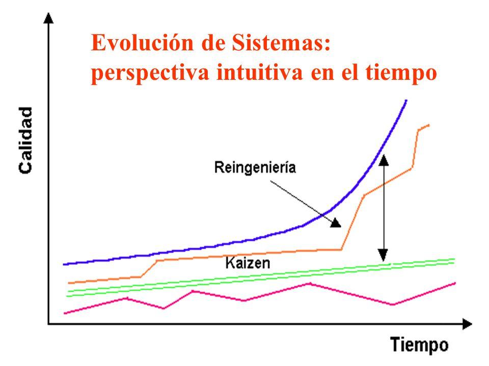 Dr. Cyrano Ruiz Cabarrús Universidad Galileo Enfoques de Mejoramiento Evolución de Sistemas: perspectiva intuitiva en el tiempo