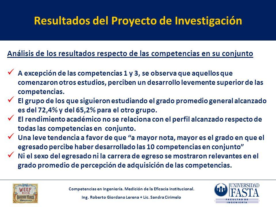Competencias en Ingeniería. Medición de la Eficacia Institucional. Ing. Roberto Giordano Lerena + Lic. Sandra Cirimelo Resultados del Proyecto de Inve