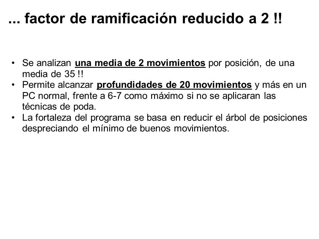 ... factor de ramificación reducido a 2 !! Se analizan una media de 2 movimientos por posición, de una media de 35 !! Permite alcanzar profundidades d
