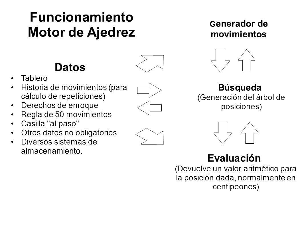 Datos Tablero Historia de movimientos (para cálculo de repeticiones) Derechos de enroque Regla de 50 movimientos Casilla