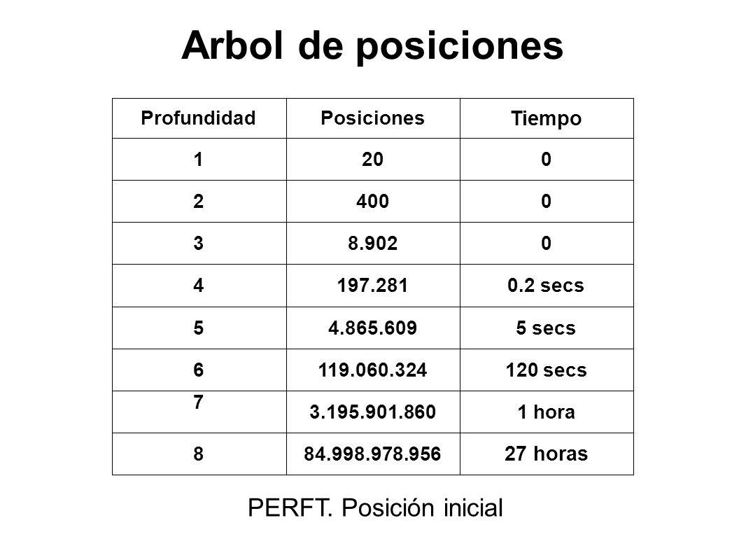 Arbol de posiciones PERFT. Posición inicial