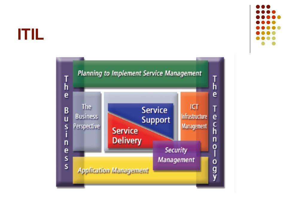 Soporte del Servicio Entrega de Servicio Planificando la implantación de la Gestión de Servicios Gestión de la infraestructura de las TIC Gestión de aplicaciones Gestión de la Seguridad La perspectiva de negocio
