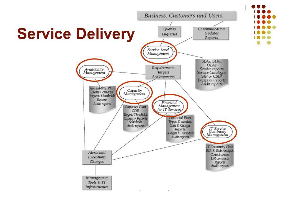 Service Support En este segmento de procesos, la preocupación esta dirigida al acceso que tienen los usuarios a los servicios que soportan sus funciones en el negocio.