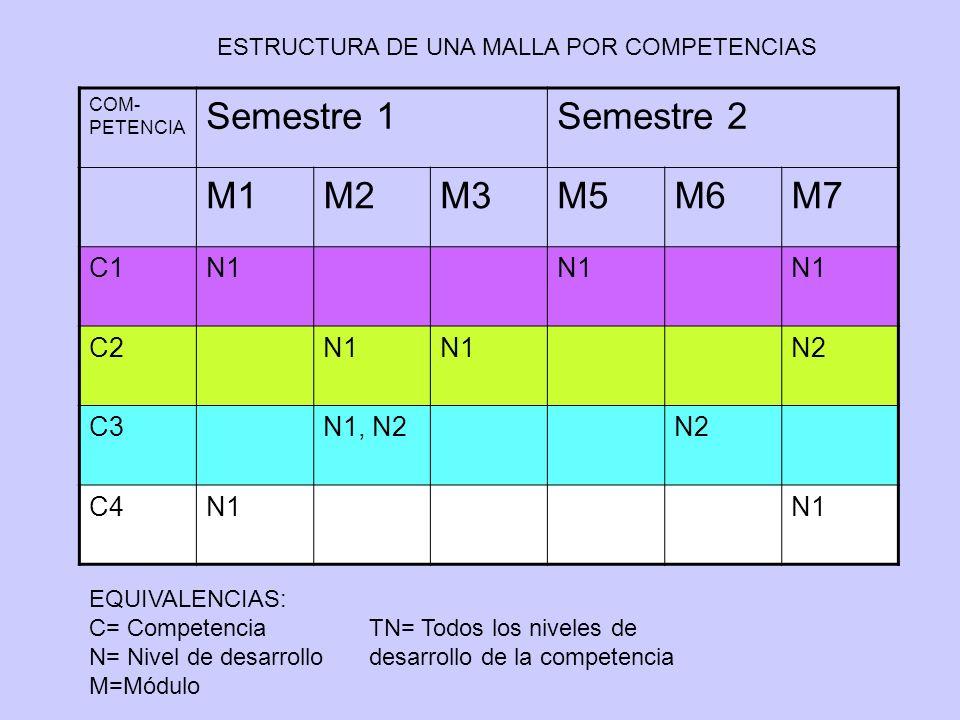 COM- PETENCIA Semestre 1Semestre 2 M1M2M3M5M6M7 C1N1 C2N1 N2 C3N1, N2N2 C4N1 ESTRUCTURA DE UNA MALLA POR COMPETENCIAS EQUIVALENCIAS: C= Competencia N= Nivel de desarrollo M=Módulo TN= Todos los niveles de desarrollo de la competencia