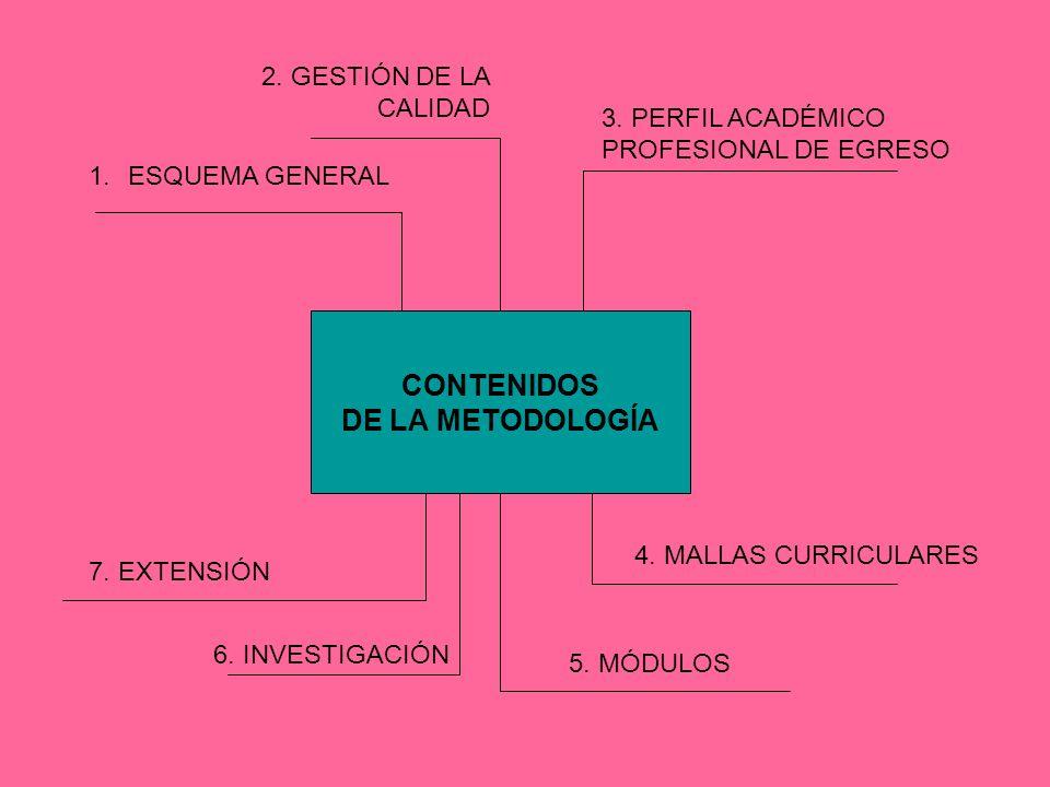 CONTENIDOS DE LA METODOLOGÍA 1.ESQUEMA GENERAL 2.GESTIÓN DE LA CALIDAD 4.