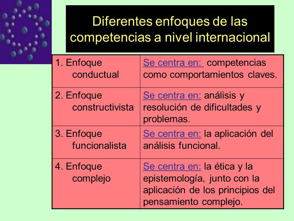 REFERENCIAS REFERENCIAS Tobón, Sergio (2005).Formación basada en competencias.