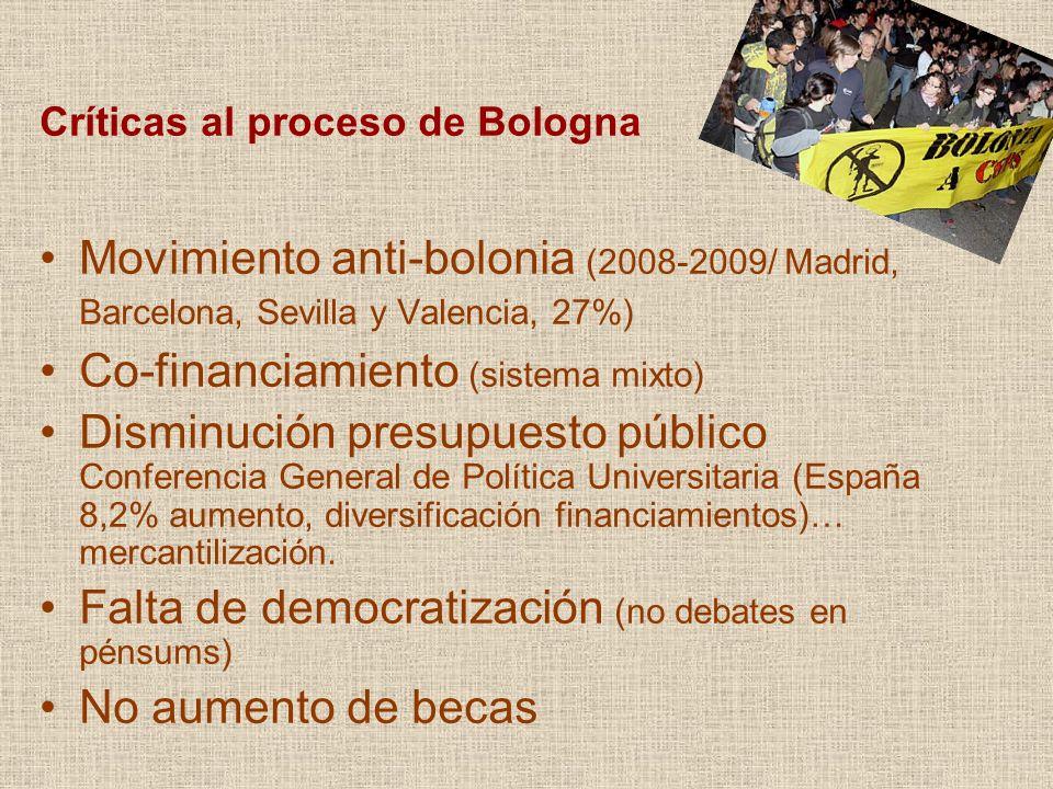 Críticas al proceso de Bologna Movimiento anti-bolonia (2008-2009/ Madrid, Barcelona, Sevilla y Valencia, 27%) Co-financiamiento (sistema mixto) Disminución presupuesto público Conferencia General de Política Universitaria (España 8,2% aumento, diversificación financiamientos)… mercantilización.