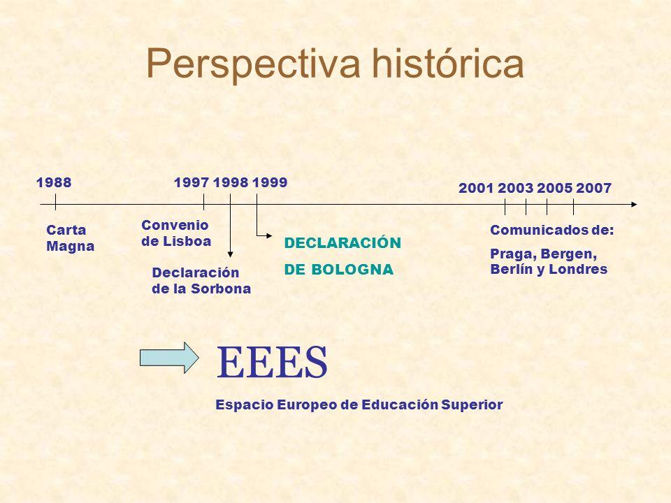 Perspectiva histórica 19881997 1998 1999 2001 2003 2005 2007 Carta Magna Convenio de Lisboa Declaración de la Sorbona DECLARACIÓN DE BOLOGNA Comunicados de: Praga, Bergen, Berlín y Londres EEES Espacio Europeo de Educación Superior