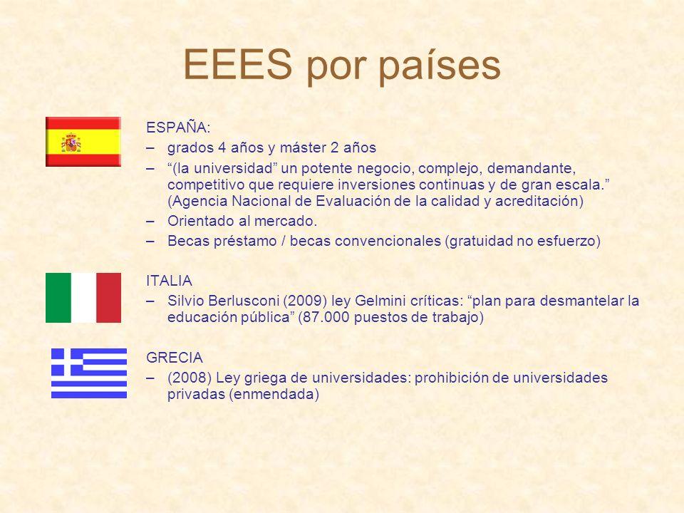 EEES por países ESPAÑA: –grados 4 años y máster 2 años –(la universidad un potente negocio, complejo, demandante, competitivo que requiere inversiones continuas y de gran escala.