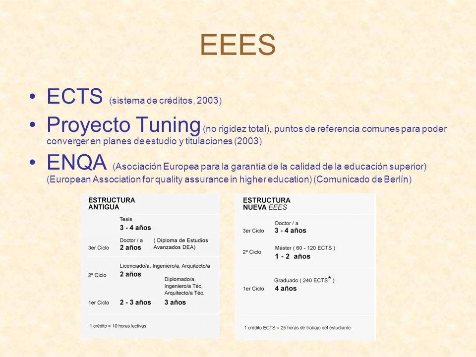 EEES ECTS (sistema de créditos, 2003) Proyecto Tuning (no rigidez total), puntos de referencia comunes para poder converger en planes de estudio y titulaciones (2003) ENQA (Asociación Europea para la garantía de la calidad de la educación superior) (European Association for quality assurance in higher education) (Comunicado de Berlín)