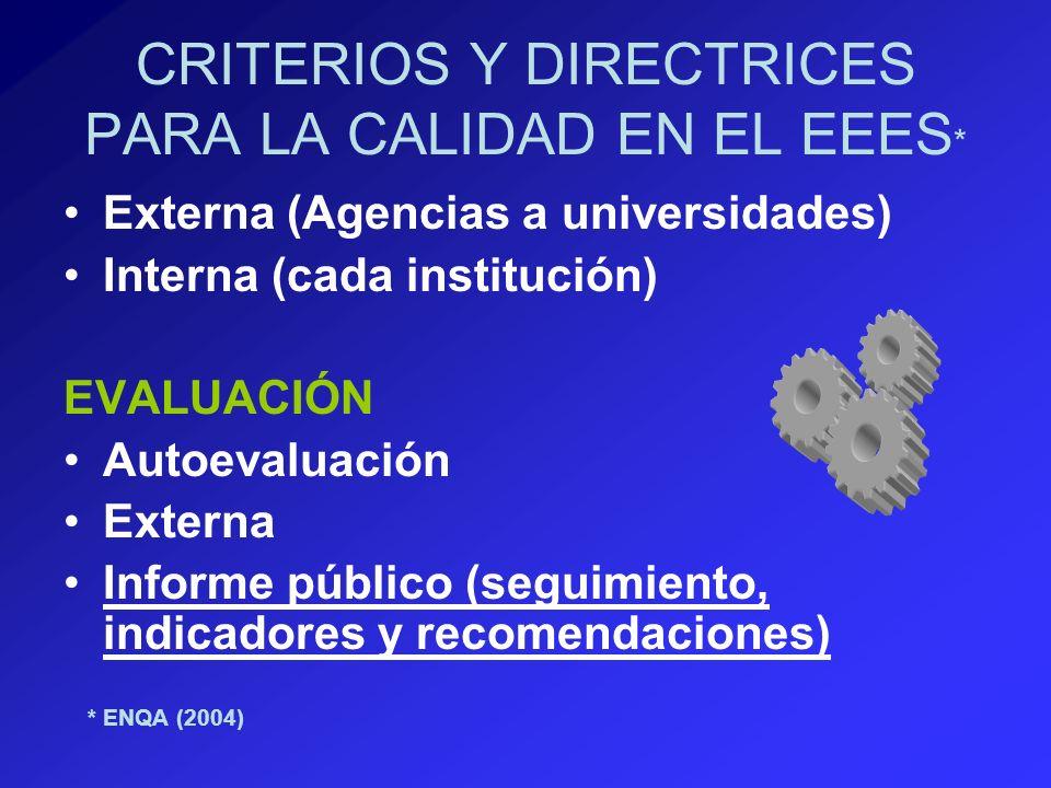 CRITERIOS Y DIRECTRICES PARA LA CALIDAD EN EL EEES * Externa (Agencias a universidades) Interna (cada institución) EVALUACIÓN Autoevaluación Externa Informe público (seguimiento, indicadores y recomendaciones) * ENQA (2004)