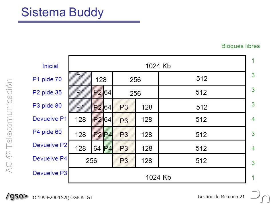 Gestión de Memoria 21 1999-2004 S2P, OGP & IGT P2 P1 Sistema Buddy 256 1024 Kb 256 128 P1 128 64 P2 64 P2 64 P4 P3 128 512 1024 Kb 256 Inicial P1 pide