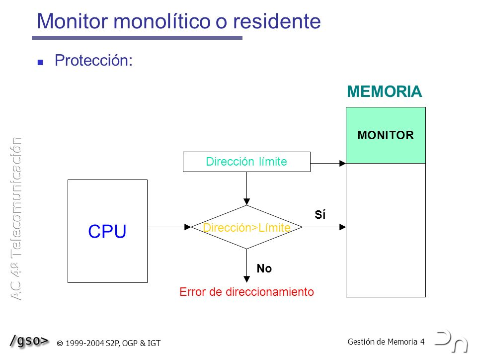 Gestión de Memoria 4 1999-2004 S2P, OGP & IGT No Monitor monolítico o residente Protección: CPU Dirección>Límite Dirección límite Error de direccionam