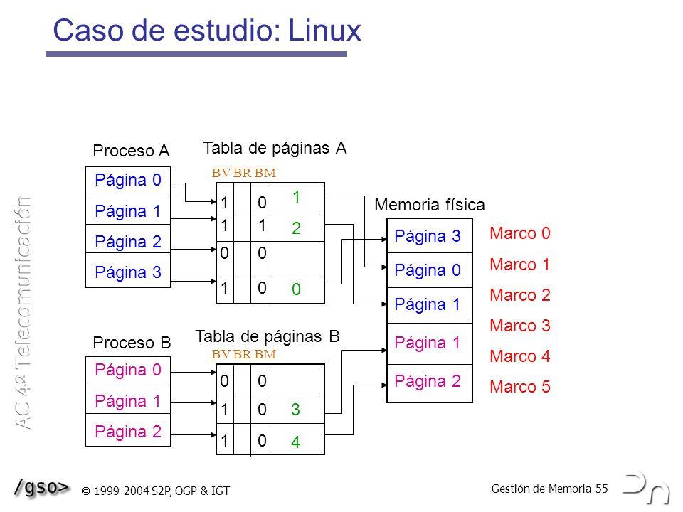 Gestión de Memoria 55 1999-2004 S2P, OGP & IGT Caso de estudio: Linux Página 0 Página 1 Página 2 Página 3 Página 0 Página 1 Página 2 1 2 0 Tabla de pá