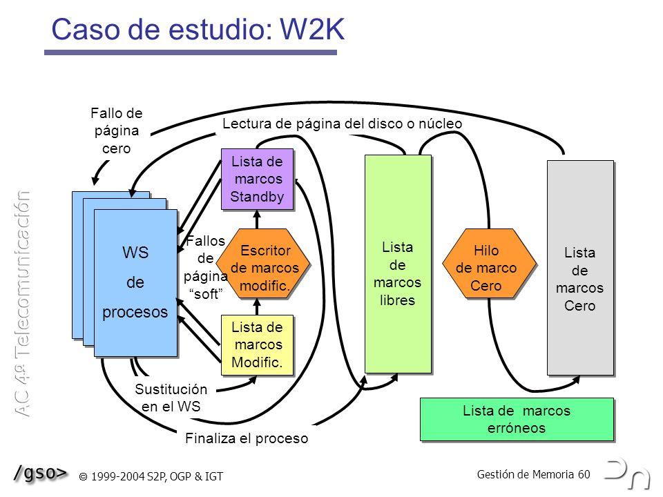 Gestión de Memoria 60 1999-2004 S2P, OGP & IGT Caso de estudio: W2K Lista de marcos Standby Lista de marcos Standby Escritor de marcos modific. Lista