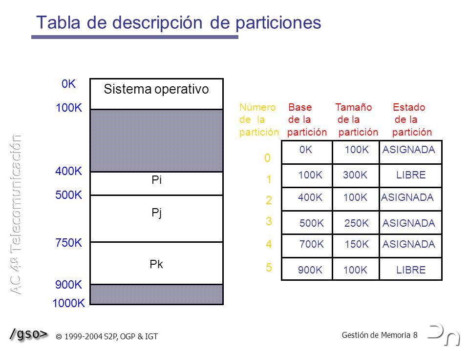 Gestión de Memoria 8 1999-2004 S2P, OGP & IGT Tabla de descripción de particiones Sistema operativo Pi Pj Pk 0K 100K ASIGNADA 100K 300K LIBRE 400K 100