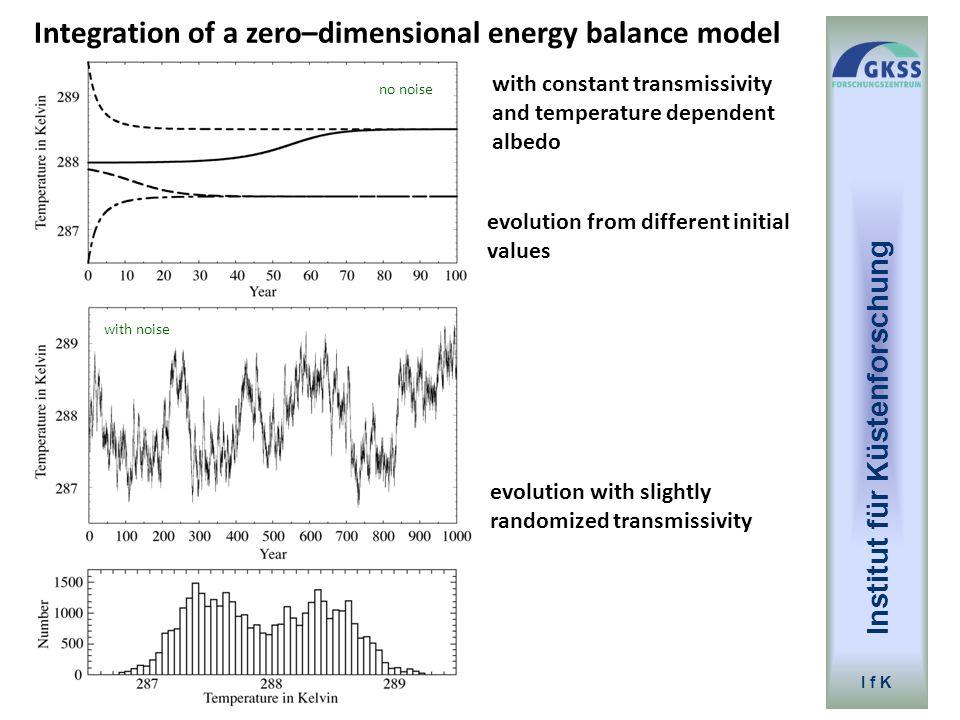 Institut für Küstenforschung I f K evolution with slightly randomized transmissivity evolution from different initial values Integration of a zero–dim