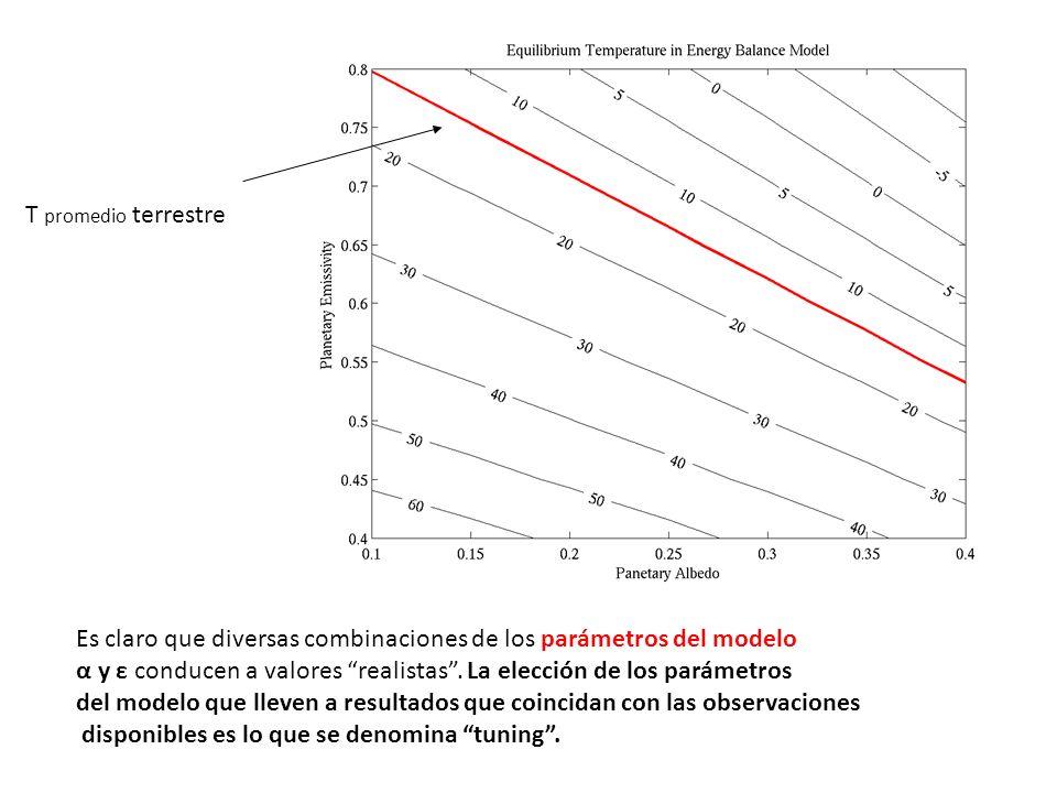 T promedio terrestre Es claro que diversas combinaciones de los parámetros del modelo α y ε conducen a valores realistas. La elección de los parámetro