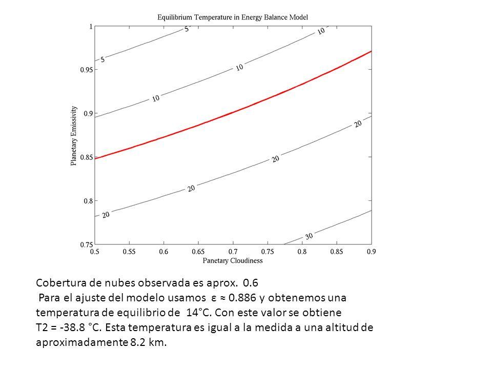 Cobertura de nubes observada es aprox. 0.6 Para el ajuste del modelo usamos ε 0.886 y obtenemos una temperatura de equilibrio de 14°C. Con este valor