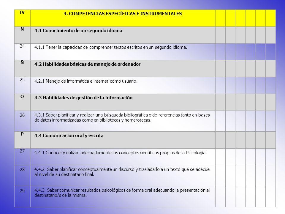 K 3.3 Habilidades interpersonales 19 3.3.1 Tener buenas habilidades de comunicación, de empatía y de asertividad.